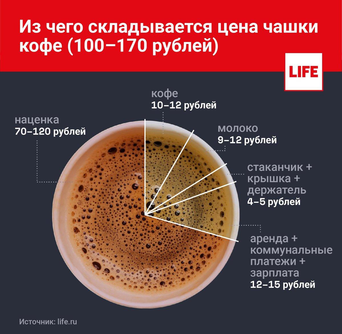 Составляющие цены чашки кофе
