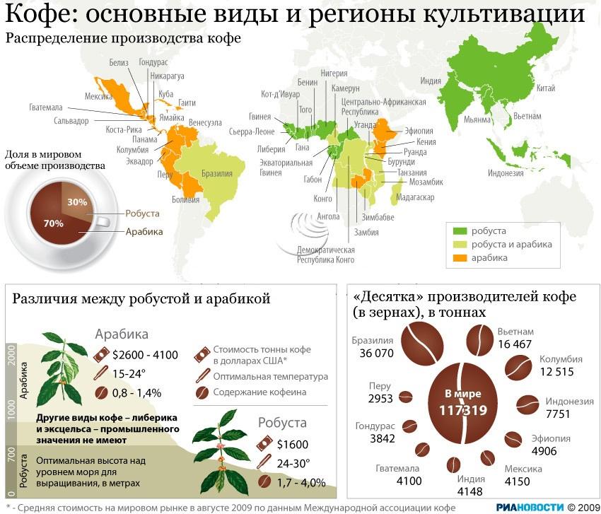 Регионы культивации