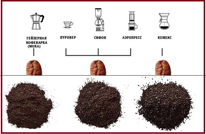 Градации помола кофе