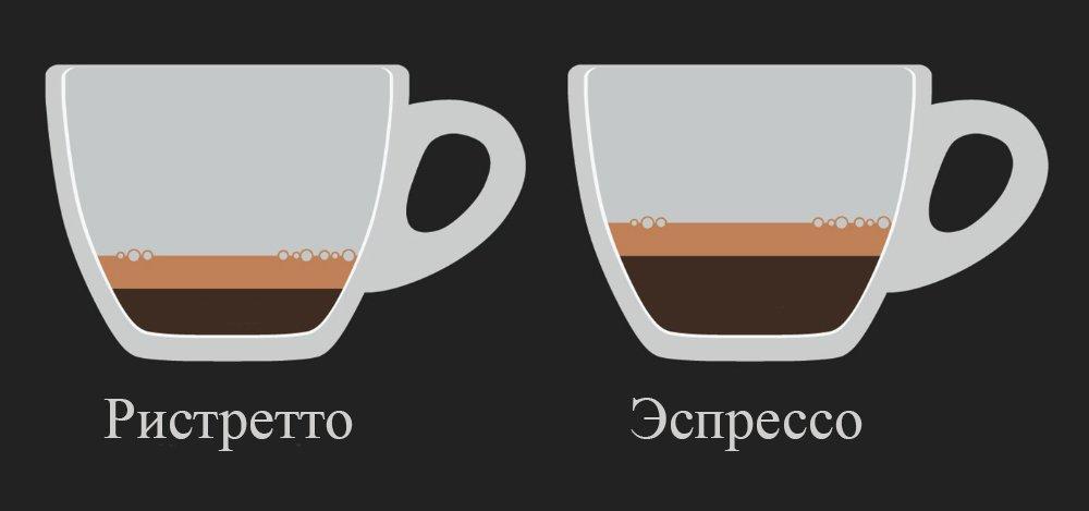 Ристретто и эспрессо в чашках